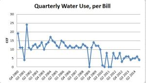 Blog 2015 04 15 Water Use - CCF