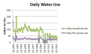Blog 2015 04 15 Water Use - Daily