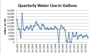 Blog 2015 04 15 Water Use - Gallons