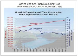 Seattle water use trends 1975-2007
