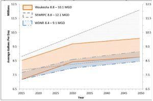 Waukesha water forecast 2015-2050
