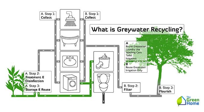 Grey Water Is The New Green Broadview Collaborative Inc